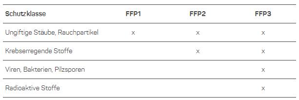 FFP-Klassen